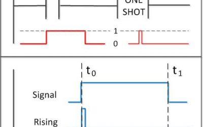 105: PLC One Shots