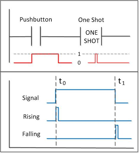 Plc One Shots What Are One Shots And How Do They Work